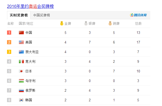 奥运会奖牌榜(截止2016/8/9 上午10.00)